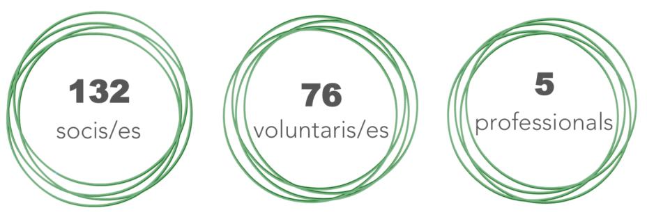 #socis132 #voluntaris76 #professionals5
